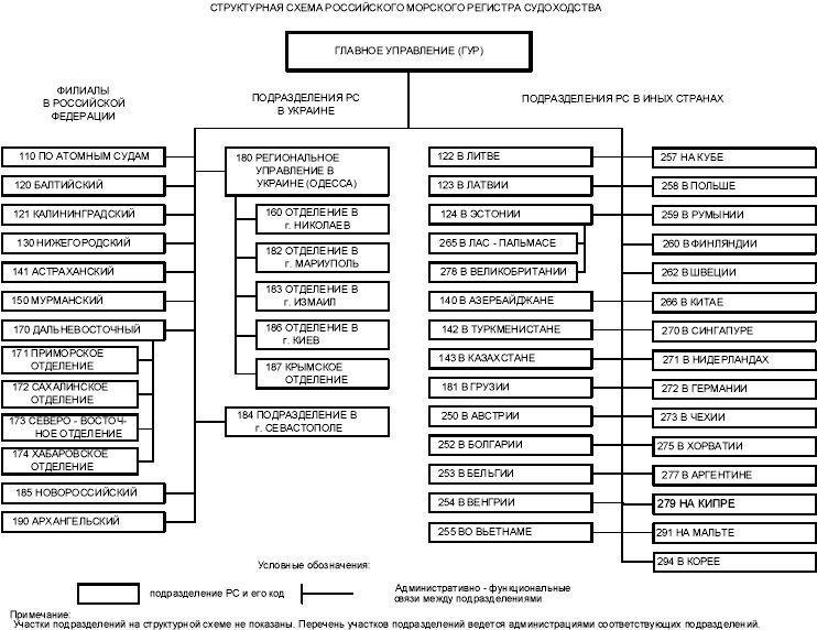 Структурных схем